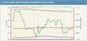 Barevný graf s vývojem cen