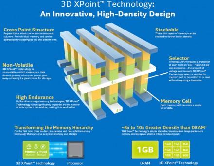 3D XPoint technologie