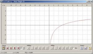 Grafy funkcí zobrazuje Kalkules do samostatného okna