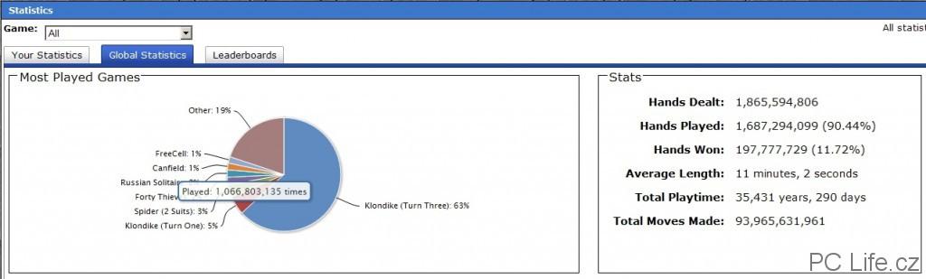 Statistika prozradí, že nejhranější je Klondike a průměrná hrací doba je 11 minut